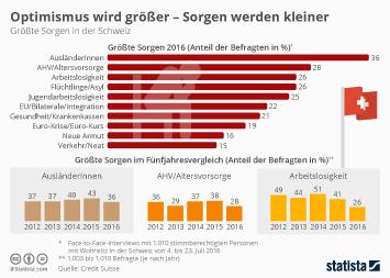 Infografik - Größte Sorgen in der Schweiz
