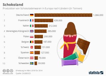Infografik - Produktion von Schokoladenwaren in Europa