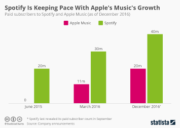 Spotify Is Keeping Pace With Apple's Music's Growth