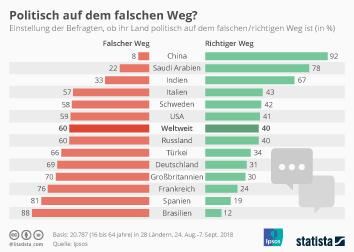 Infografik: Politisch auf dem falschen Weg? | Statista