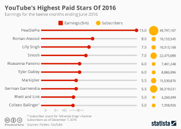 Infographic: Highest Paid Stars Of 2016 | Statista