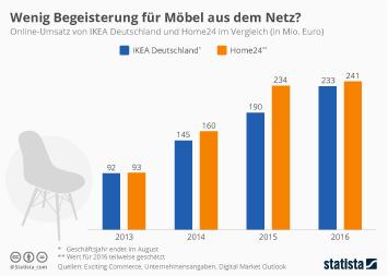 Infografik: Wenig Begeisterung für Möbel aus dem Netz? | Statista