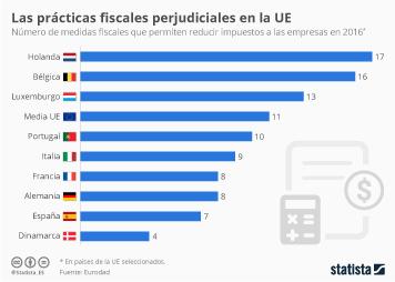 Infografía: Las prácticas fiscales perjudiciales en la UE | Statista