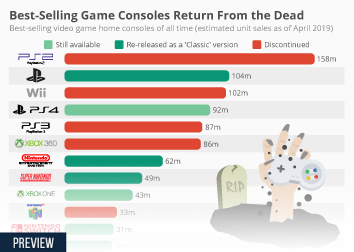 Infographic - Best selling video game consoles