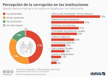 Infografía - La percepción de la corrupción en España