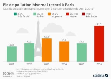 Infographie - Pic de pollution hivernal record à Paris