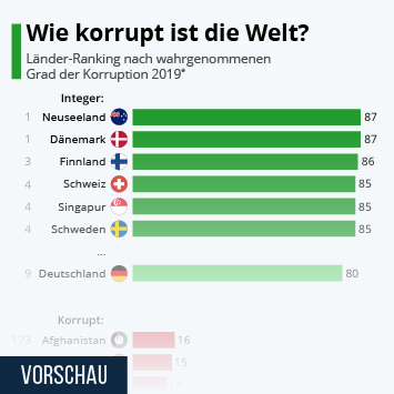 Wie korrupt ist die Welt?