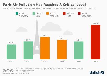 Infographic - Paris Air Pollution Has Reached A Critical Level