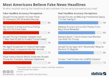 Infographic: Most Americans Believe Fake News Headlines | Statista