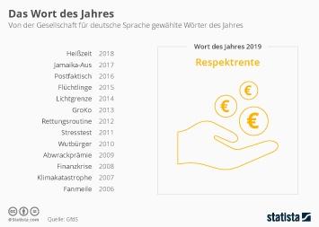 Infografik: Das Wort des Jahres | Statista