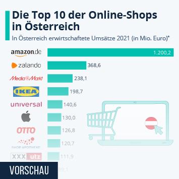 Infografik - Die Top 10 Online-Shops in Österreich nach Umsatz