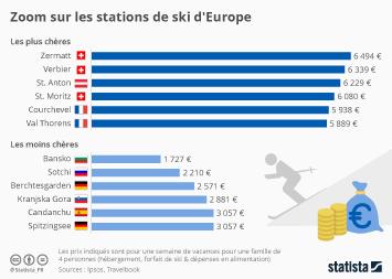 Infographie - Zoom sur les stations de ski d'Europe