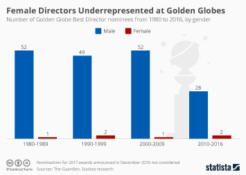 Infographic: Female Directors Underrepresented at the Golden Globes | Statista