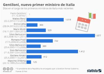 Infografía - Renzi ya tiene sustituto