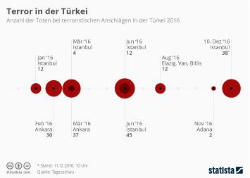 Infografik: Türkei erneut Ziel von terroristischen Anschlägen | Statista