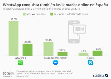 Infografía - WhatsApp es el programa más usado para llamar online