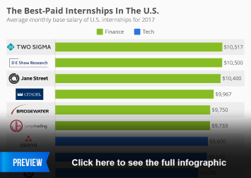 Infographic - The Best-Paid Internships In The U.S.