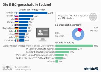 Infografik - Daten zur E Residency in Estland