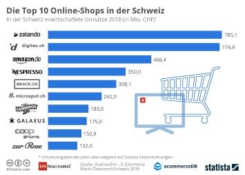 Infografik - Top 10 Online-Shops in Schweiz nach Umsatz