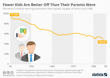 Infographic: Fewer Kids Are Better Off Than Their Parents Were | Statista
