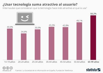 Infografía - ¿Usar tecnología suma atractivo al usuario?
