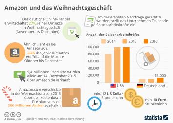 Infografik: Amazon und das Weihnachtsgeschäft   Statista
