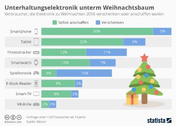 Infografik - Unterhaltungselektronik unterm Weihnachtsbaum