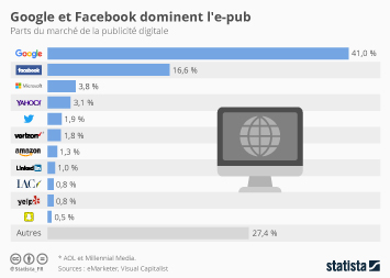 Infographie - Google et Facebook dominent l'e-pub