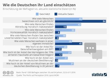 Infografik: Wie die Deutschen ihr Land einschätzen 2016   Statista