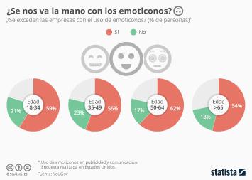 Infografía - ¿Añado un emoticono? A veces, mejor no