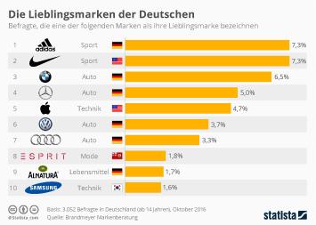Infografik: Die Lieblingsmarken der Deutschen | Statista