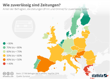 Infografik: Wie zuverlässig sind Zeitungen? | Statista