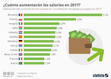 Infografía - ¿En qué país aumentarán más los salarios en 2017?