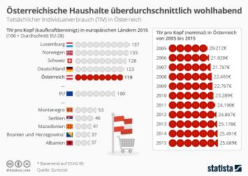 Infografik - Tatsächlicher Individualverbrauch (TIV) in Österreich