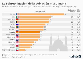 Infografía - Los europeos exageran el tamaño de la población musulmana