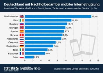 Infografik: Deutschland mit Nachholbedarf bei mobiler Internetnutzung   Statista