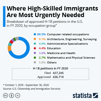 Infographic: Where High-Skilled Immigrants Are Most Urgently Needed | Statista