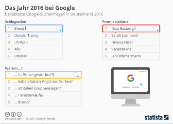 Infografik - Beliebteste Google-Suchanfragen 2016