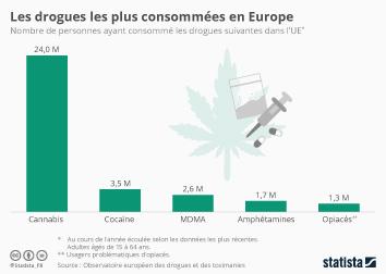 Infographie - Les drogues plus consommées en Europe