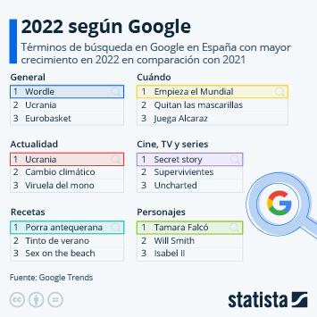 Infografía - Los términos más buscados en Google en 2019