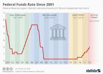 Reserve Ups Federal Funds Rate
