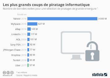 Infographie: Les plus grands coups de piratage informatique | Statista