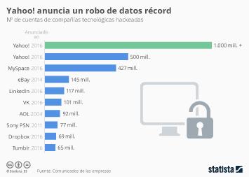 Infografía - Nuevo robo de datos récord a Yahoo!