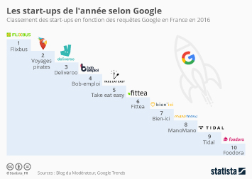 Infographie - Les start-ups de l'année selon Google
