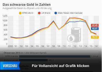 Infografik: Das schwarze Gold in Zahlen | Statista