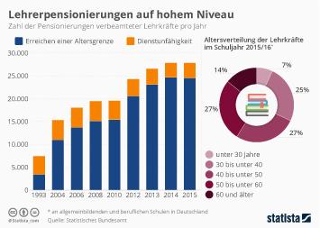 Infografik - Pensionierungen verbeamteter Lehrkräfte