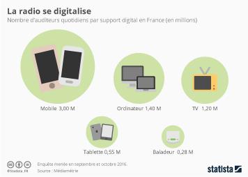 Infographie - La radio se digitalise