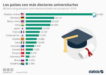 Infografía - Países con más graduados doctores