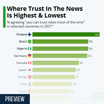Infographic: Where People Trust The News Most And Least | Statista