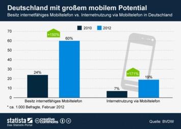 Infografik: Deutschland mit großem mobilem Potential | Statista